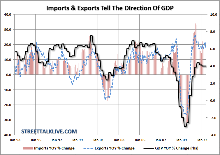 trade-deficit-vs-gdp-071311