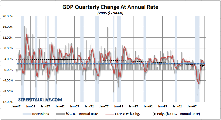 gdp-qtr-chg-at-annual-rate-082611