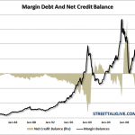 Can Margin Debt Give Us A Clue On Market Direction?