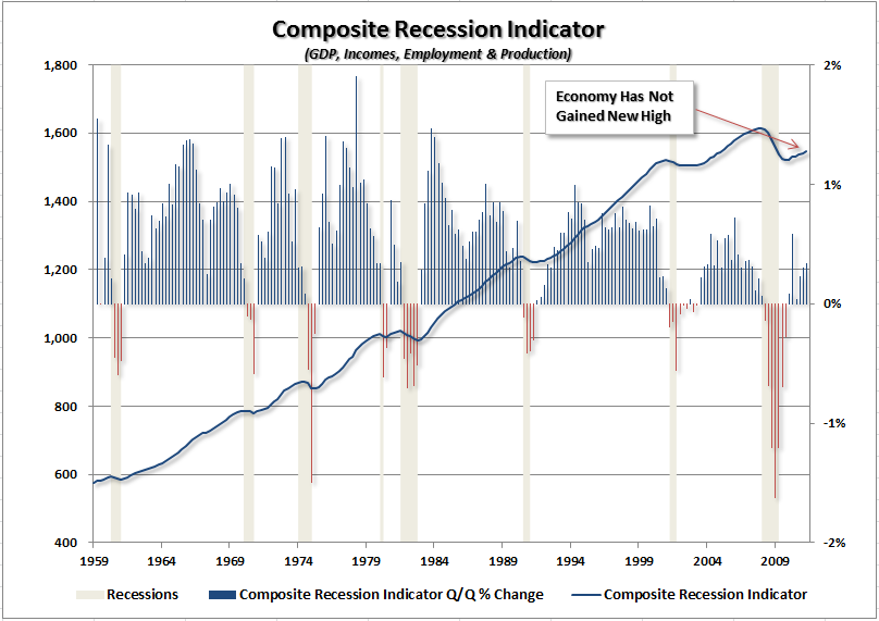 composite-recession-indicator-101011
