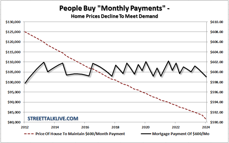 30-yr-mtgpayment-homeprices-012512