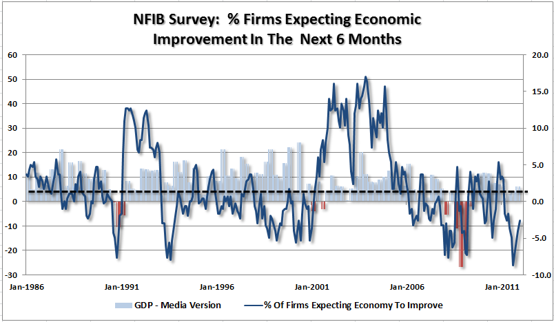 nfib-firms-expectations-economy-011012
