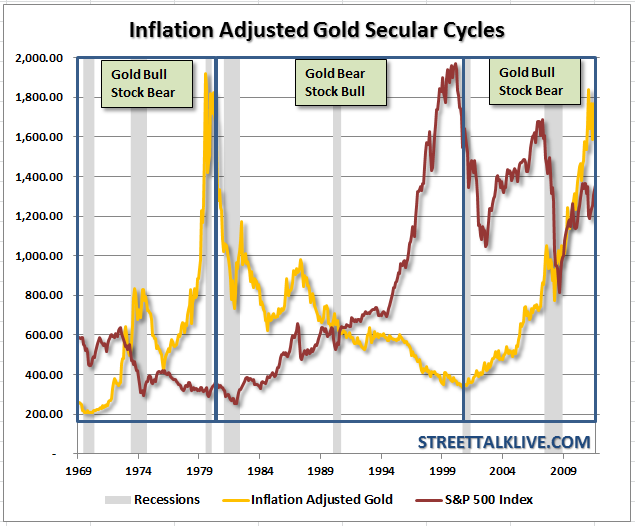 gold-sp500-inflationadj-032612