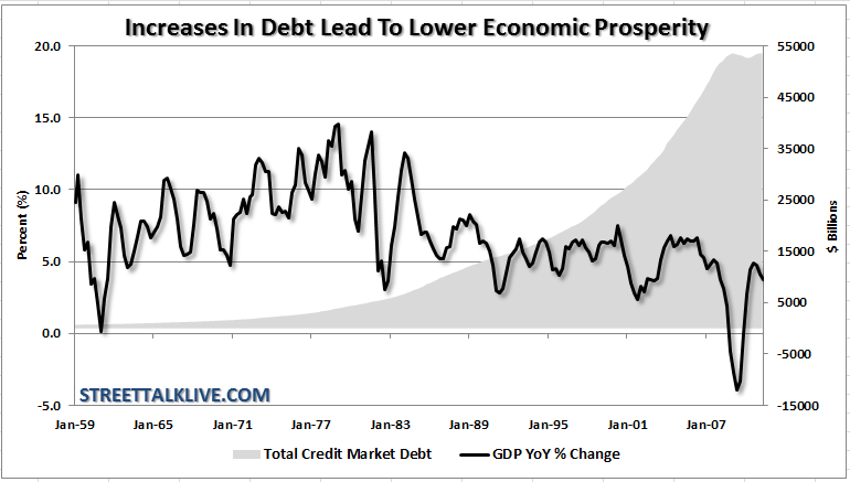 debt-gdp-fishertheory-042412