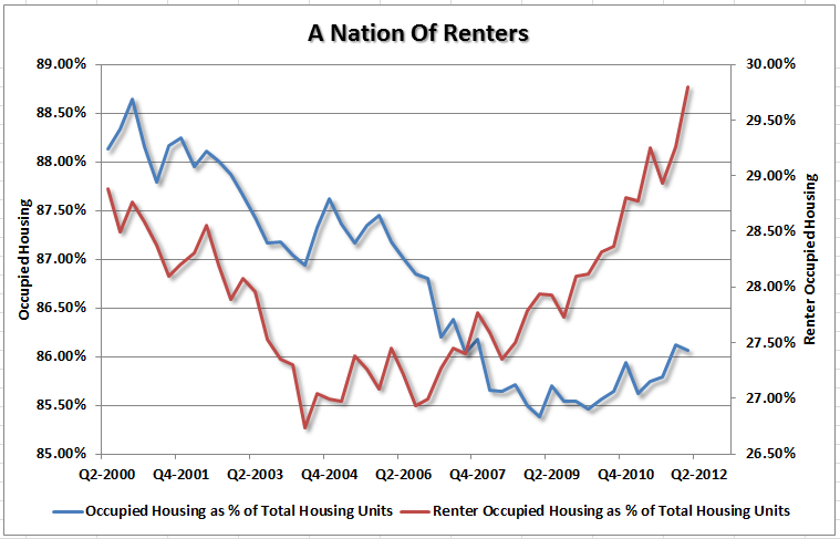 home-renters-vs-occupied-052512