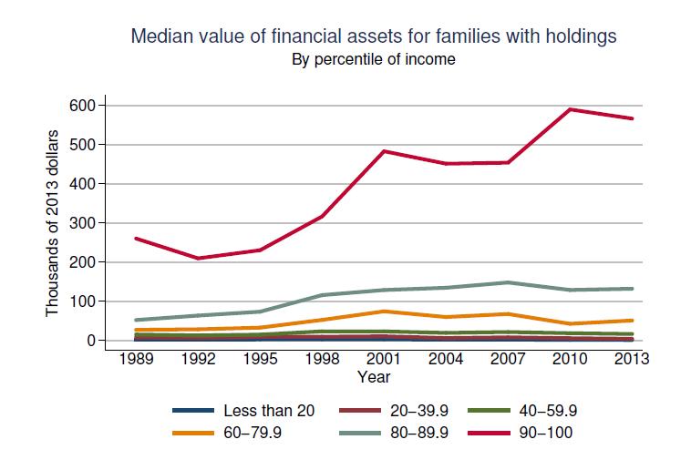 Fed-Survey-2013-AssetsbyPercentile-091014