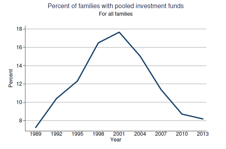 Fed-Survey-2013-PooledFundsOwnership-091014