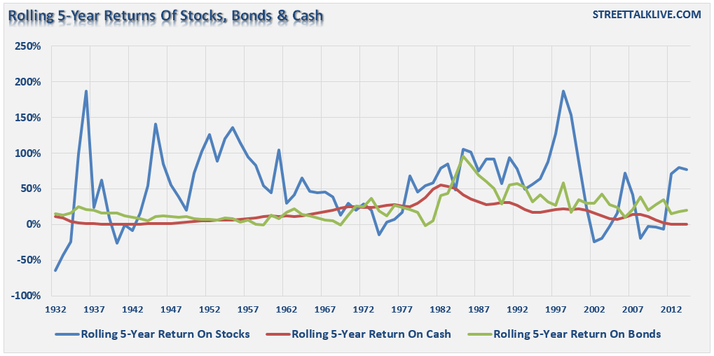 Stocks-Bonds-Cash-5Yr-Returns-040715