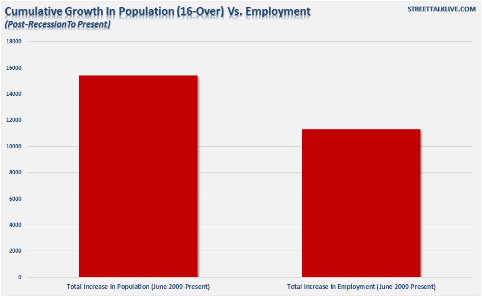 Employment-PopGrowth-092115