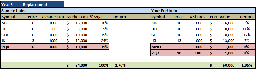 , Here Is Why You Shouldn't Benchmark Your Portfolio