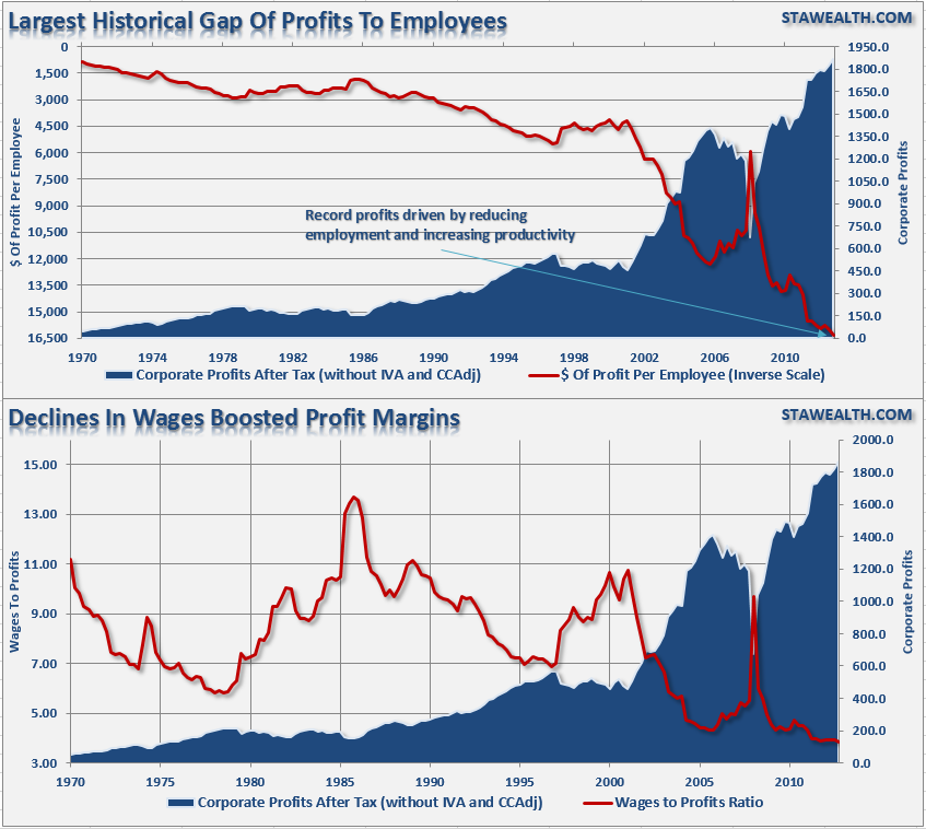 Corporate-Profits-Wages-Employees-012114