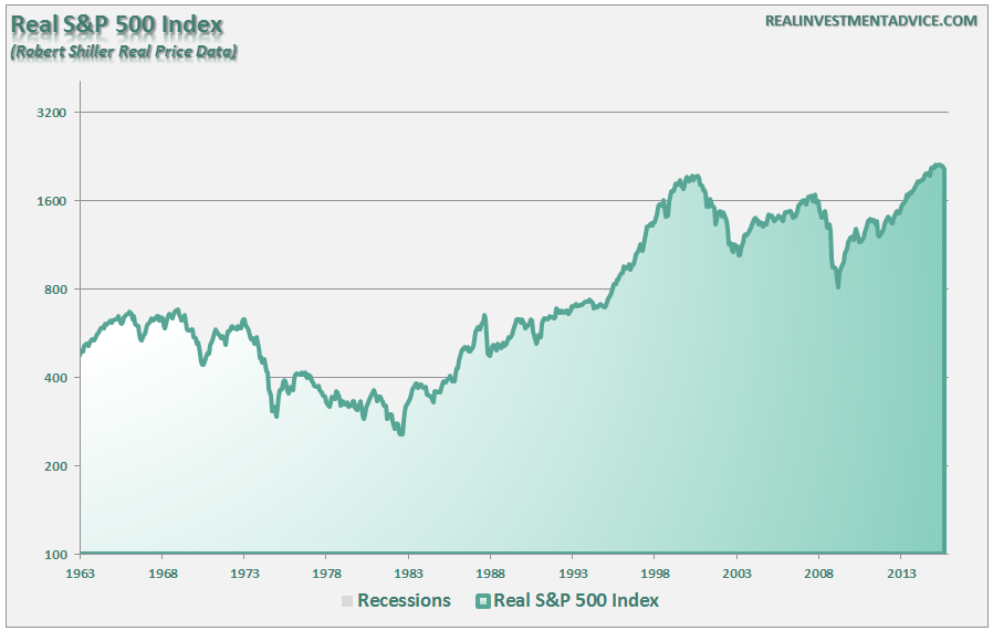 SP500-1963-Present-Real-Log-012416