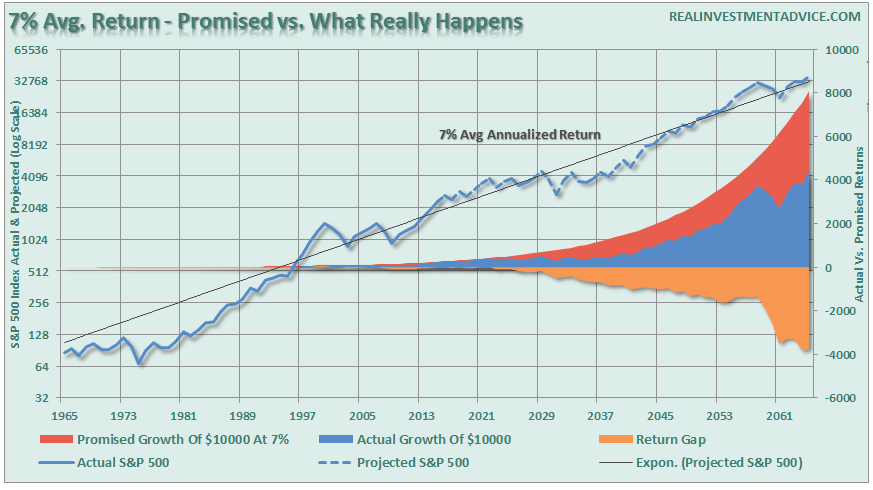 SP500-Promised-vs-Real-012516.png