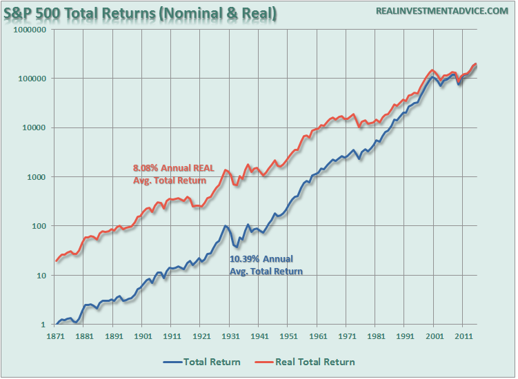 SP500-Real-Nominal-TotalReturns-012416
