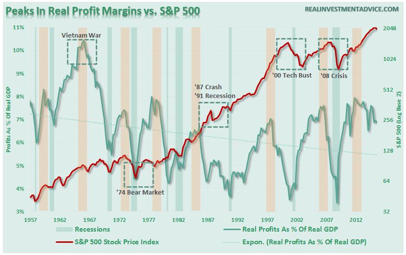 SP500-ProfitMargins-Price-022316