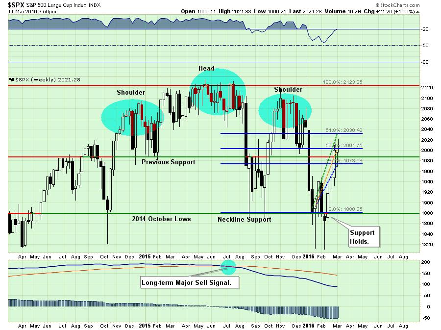 SP500-Chart1-031116-3