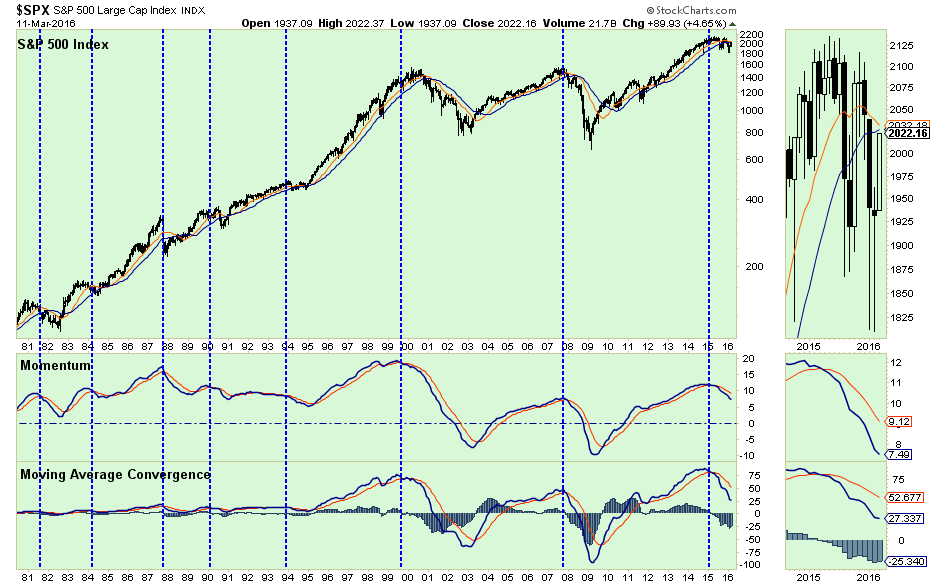 SP500-Chart1-031116-4.png