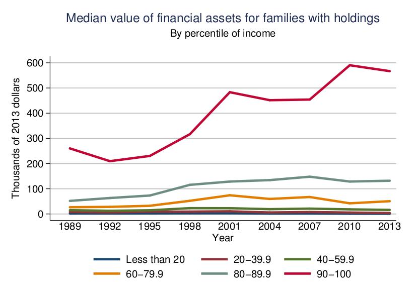 Fed-Survey-Median-ValueofAssets-Quintile-052916
