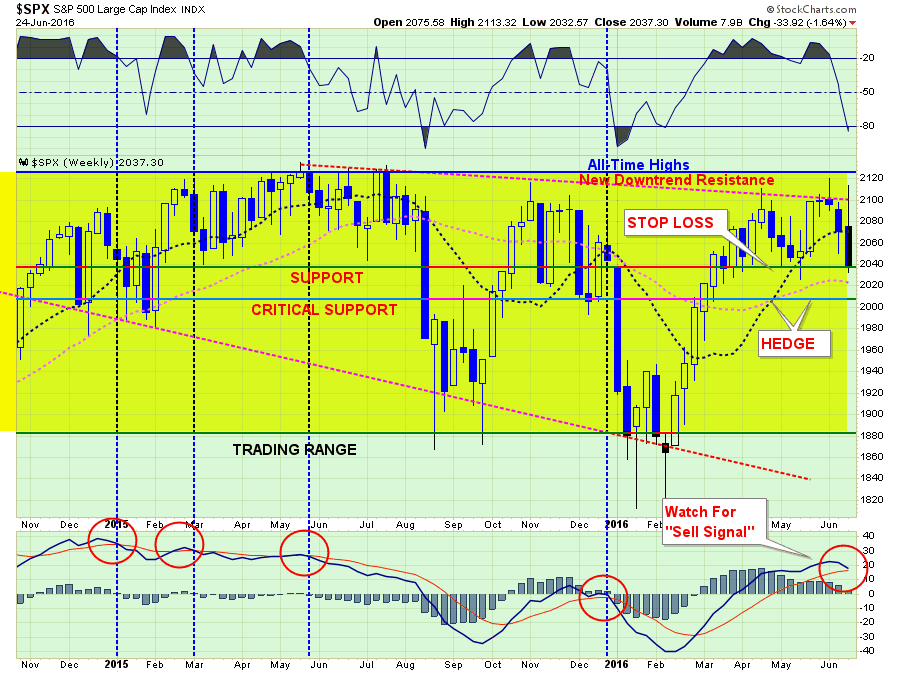 SP500-MarketUpdate-062416-4-2