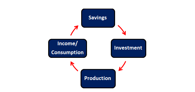 Virtuous-Investment-Cycle-720-Global