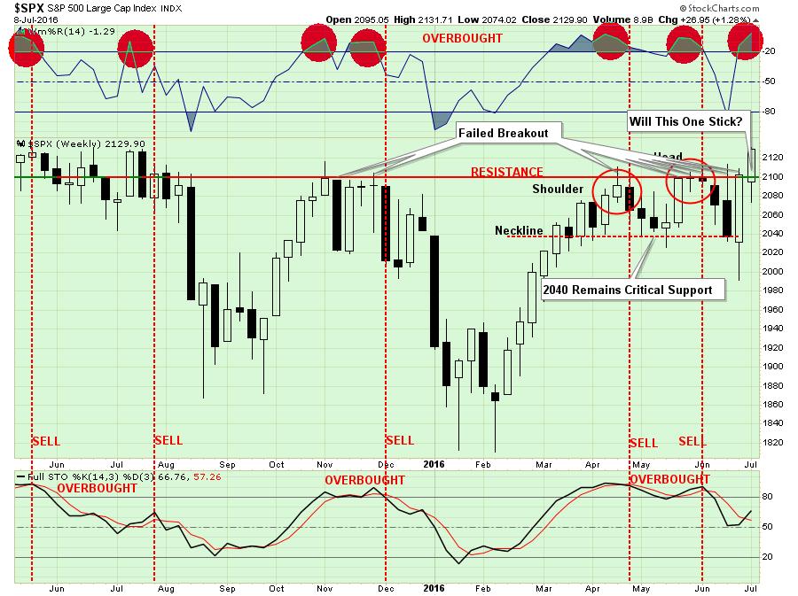 SP500-Chart1-070816-1