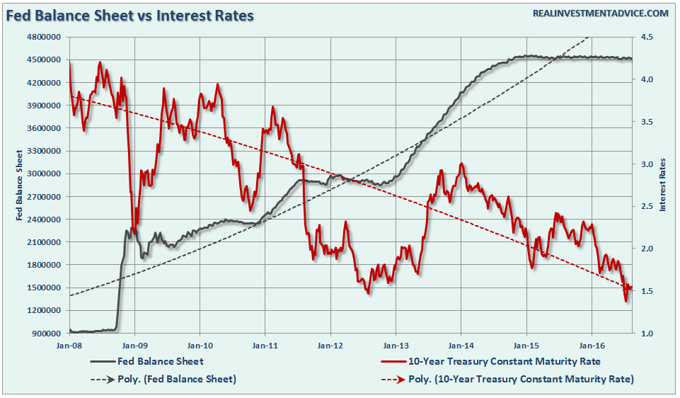 Fed-BalanceSheet-InterestRates-081816