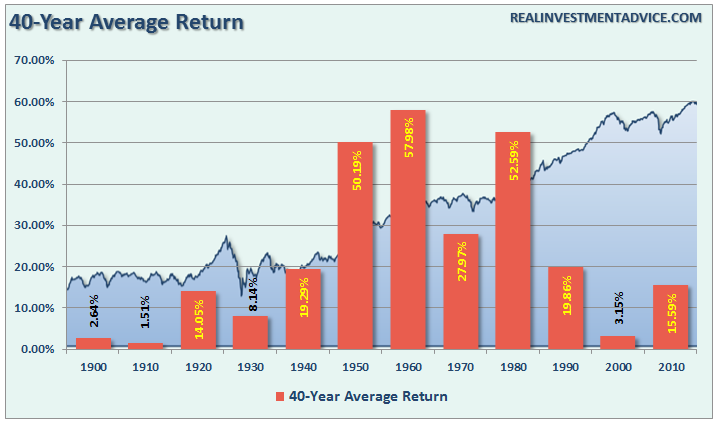 SP500-40-Avg-Return-082216