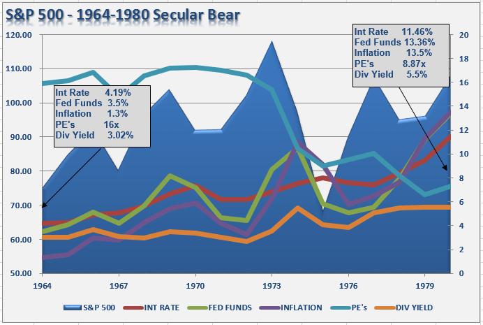 sp-500-1960-secularbear-data-012014