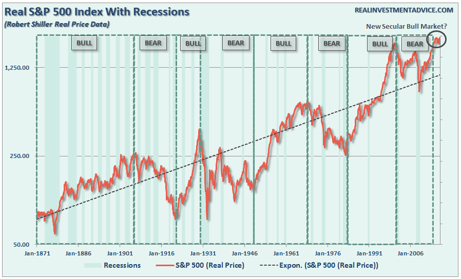 , Correcting Some Misconceptions About A New Secular Bull Market