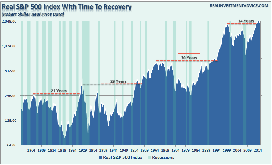 , The Long-Term Investing Myth