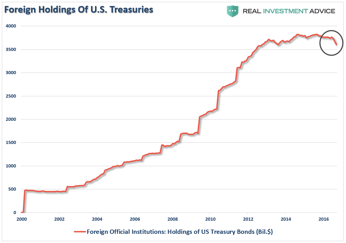 bonds-foreign-holdings-121316