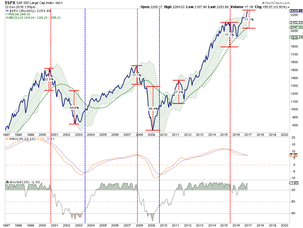, Technically Speaking: Bullish Or Bearish? What The Charts Say