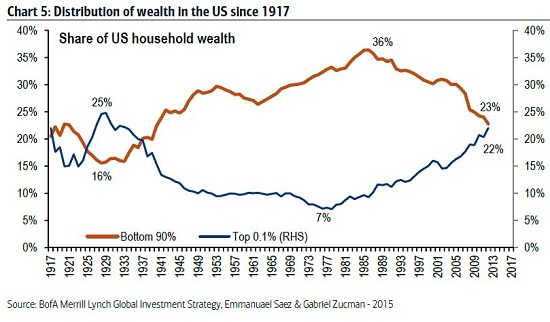 wealth-distribution10-15