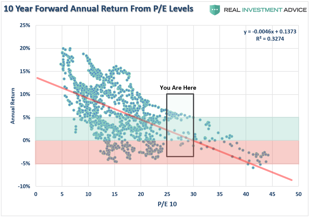 PE vs 10-year returns chart