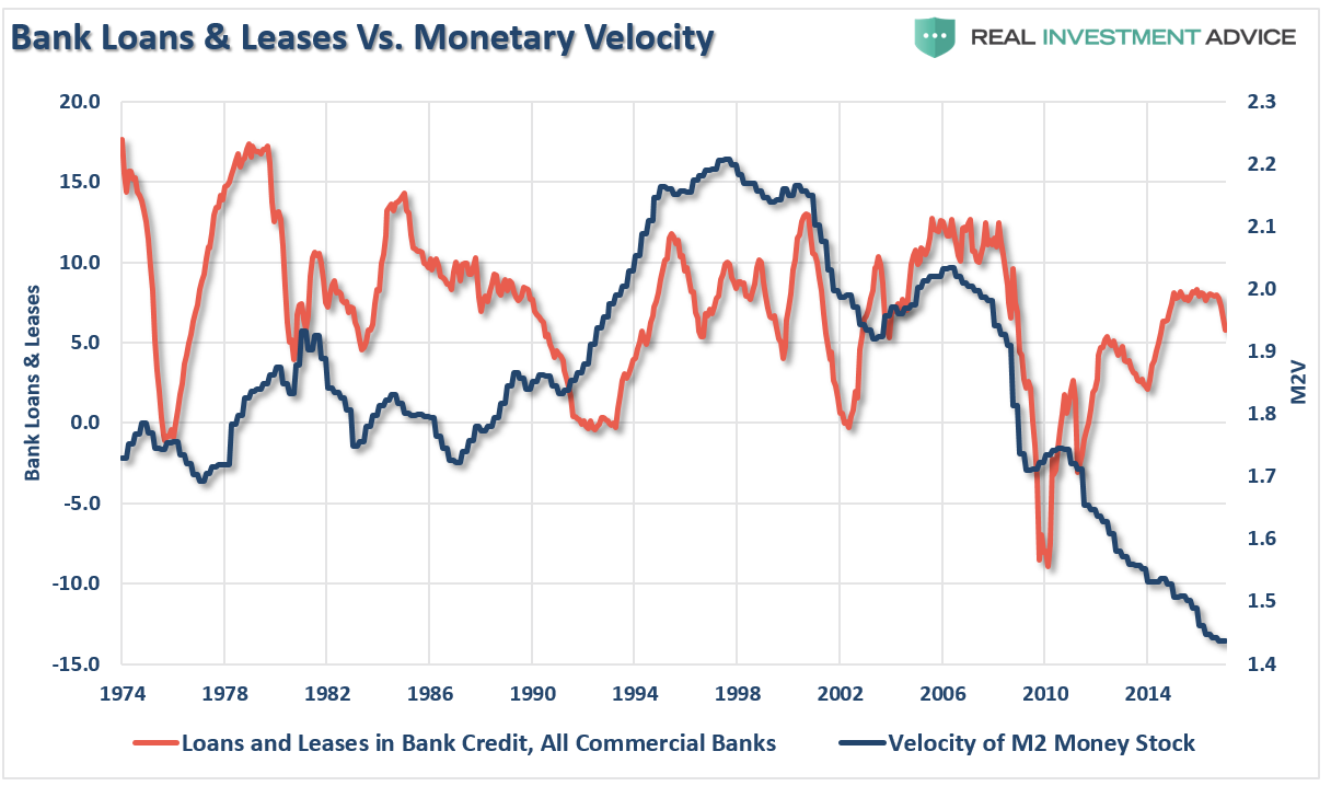 , 3 Things: Better Use Of P/E, Loans & Too Quiet