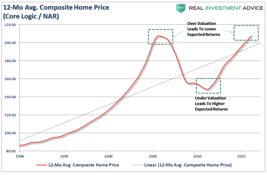 Shiller's CAPE: Is It Really Just B.S.? – Part 1