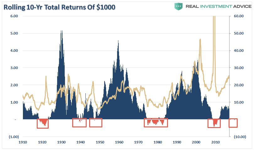 , Shiller's CAPE – Is It Really Just B.S. – Part I