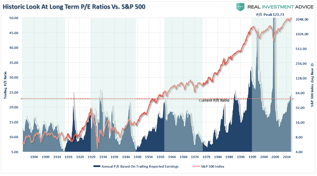 , Shiller's CAPE – Is There A Better Measure?