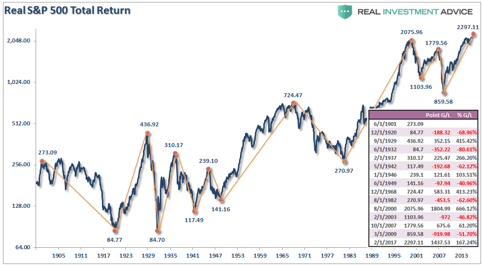 , The World's Most Deceptive Chart