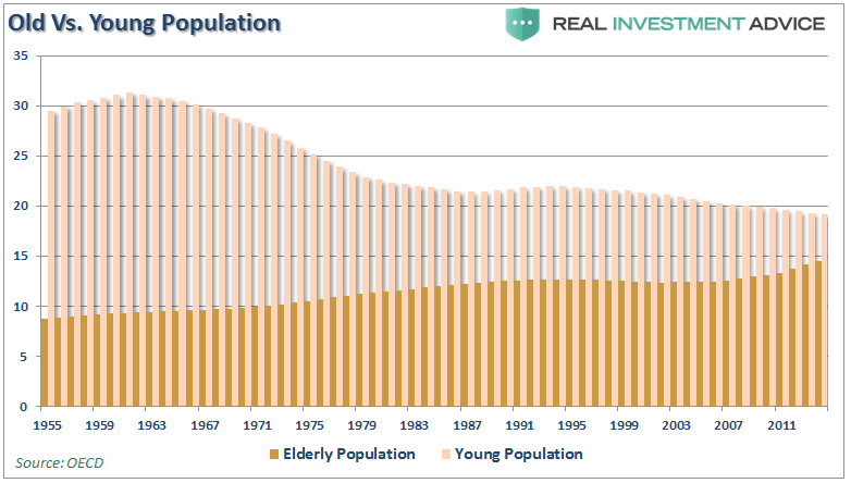 Old-vs-Young-Population-040417.png