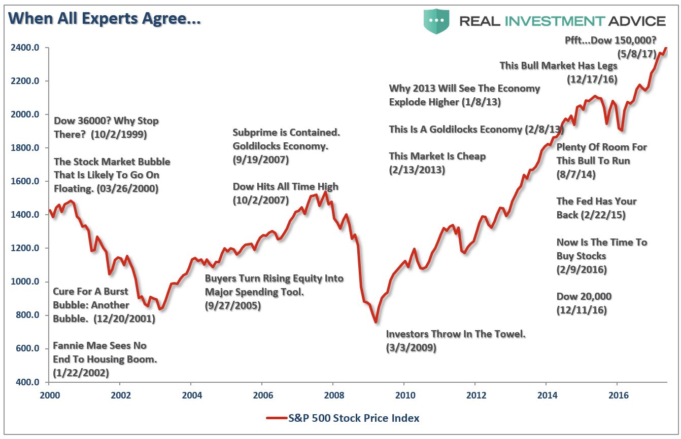 ", Technically Speaking: The Formula Behind ""Buy High/Sell Low"""
