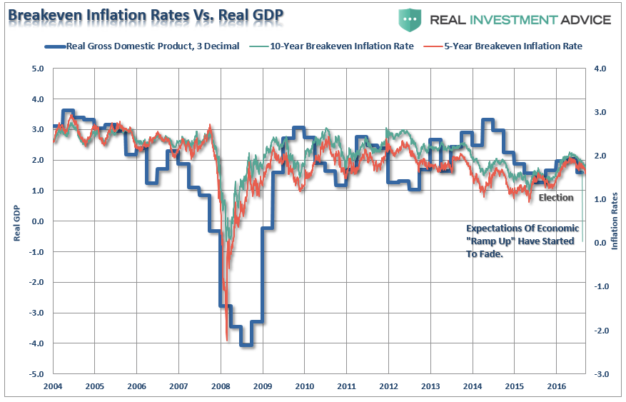 , Data Says Fed Is Making A Mistake
