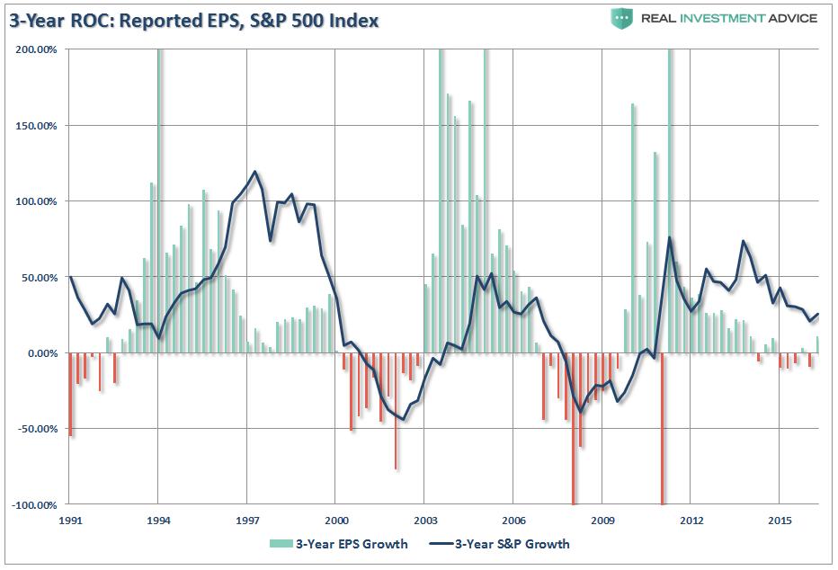 , Earnings vs. Profits & The Bull Market