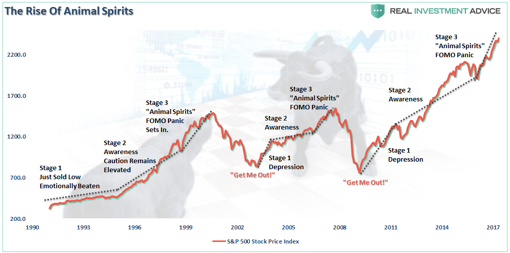 , Animal Spirits Are A Late-Stage Event