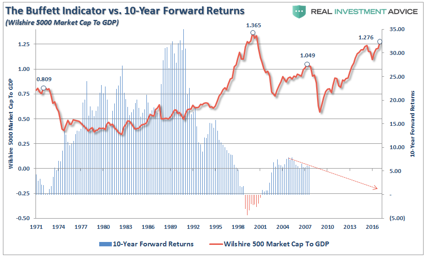, Pure Rubbish? What The Buffett Indicator Is Really Predicting