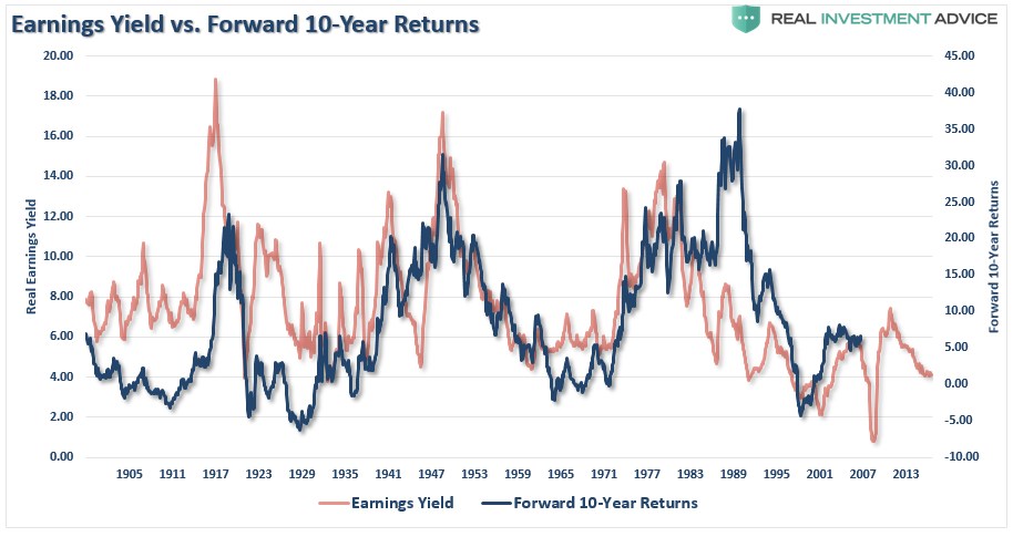 , Technically Speaking: Valuation Measures & Forward Returns