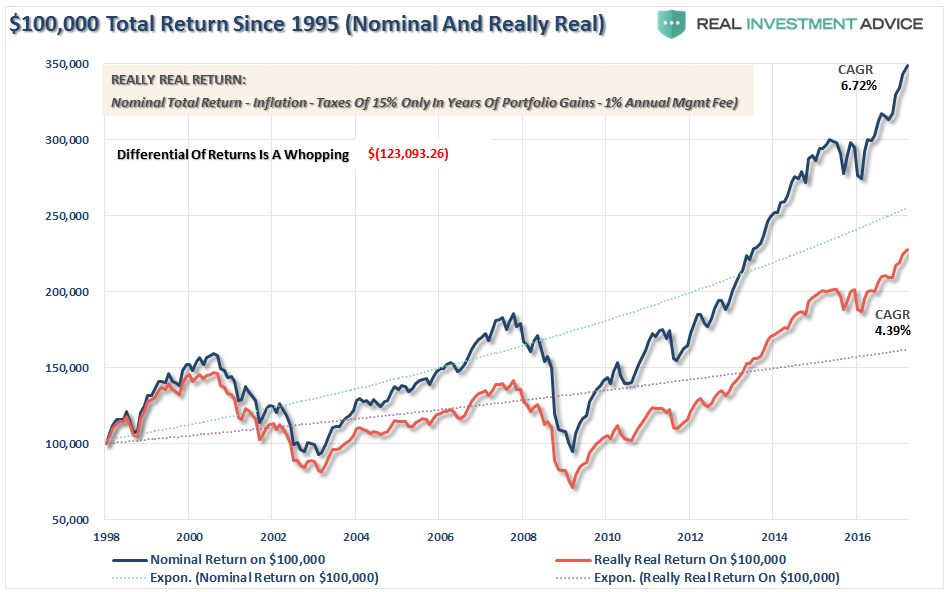 ", The ""Big Lie"" Of Market Indexes"
