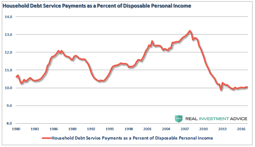 , Yes, You Should Be Concerned With Consumer Debt