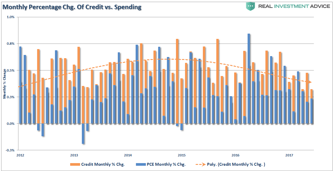 , Consumer Credit & The American Conundrum