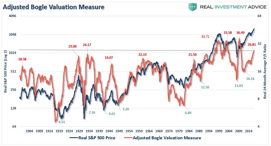 , Bogle, Buffett, Shiller & Tobin – Valuations Are Expensive